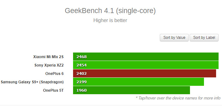 OnePlus 6 Geekbench single core